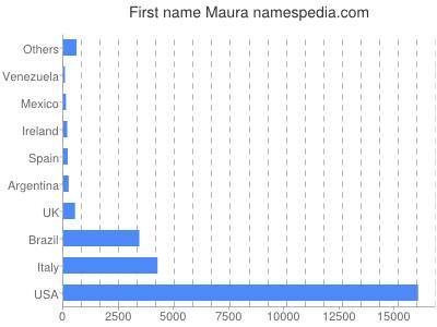Regno Unito vari stili scegli il più recente Maura - Names Encyclopedia