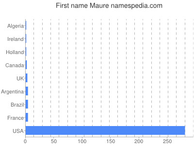 Given name Maure