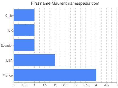 Given name Maurent