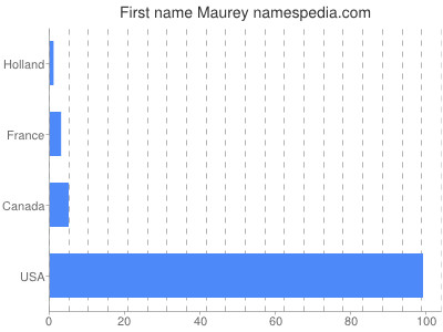 Given name Maurey