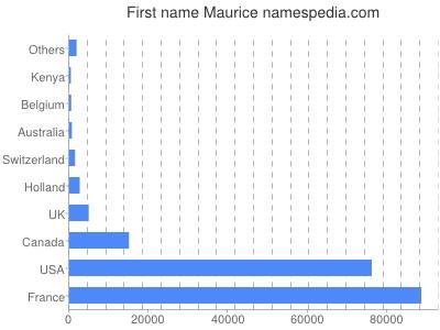 Given name Maurice