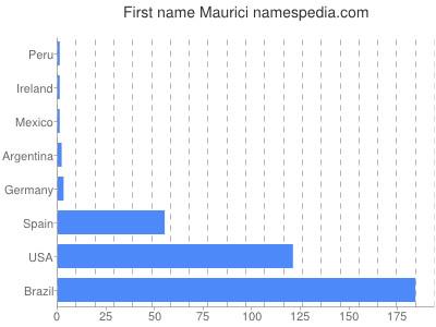 Given name Maurici