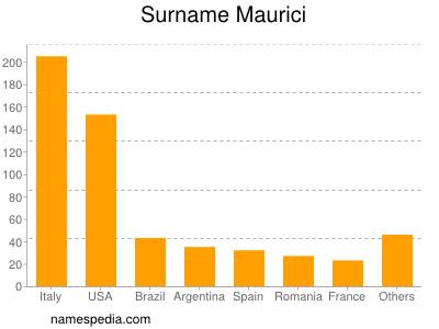 Surname Maurici