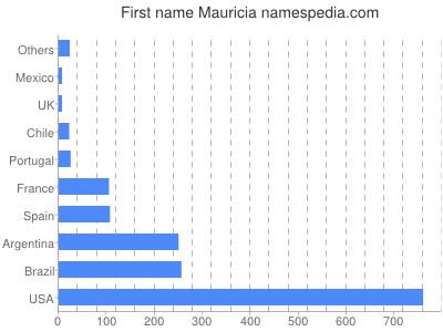 Vornamen Mauricia