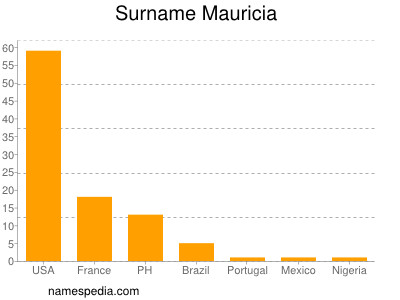 Familiennamen Mauricia