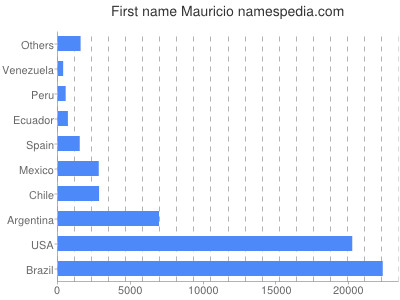 Given name Mauricio