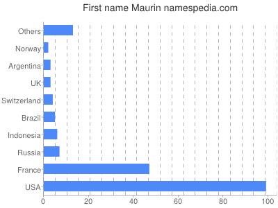 Given name Maurin