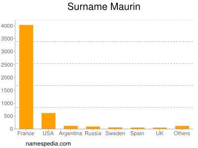 Surname Maurin