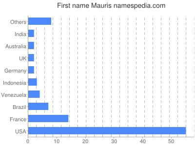 Vornamen Mauris