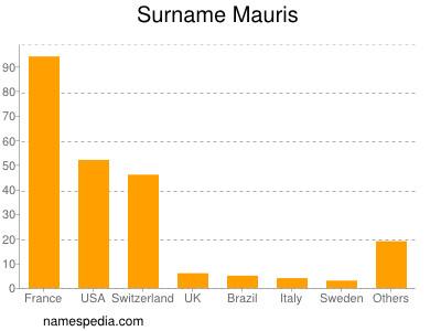 Familiennamen Mauris