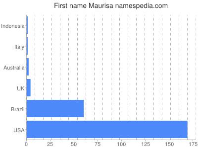 Vornamen Maurisa