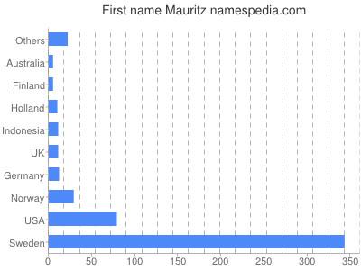 Given name Mauritz