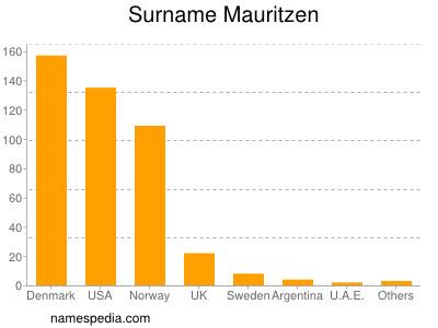 Surname Mauritzen