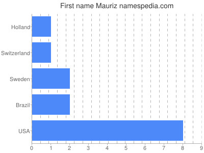 Given name Mauriz