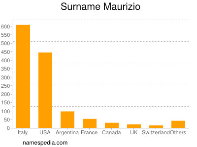 Surname Maurizio