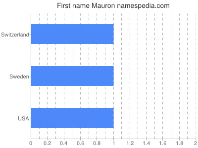 Given name Mauron