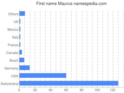 Given name Maurus