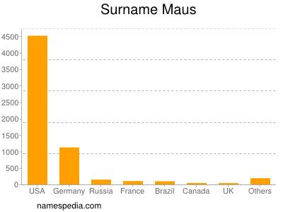 Surname Maus
