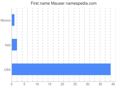 Given name Mauser