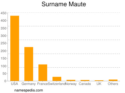 Surname Maute