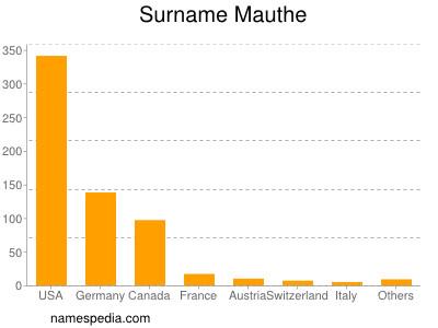 Surname Mauthe