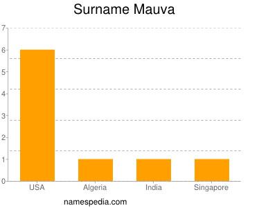 Familiennamen Mauva