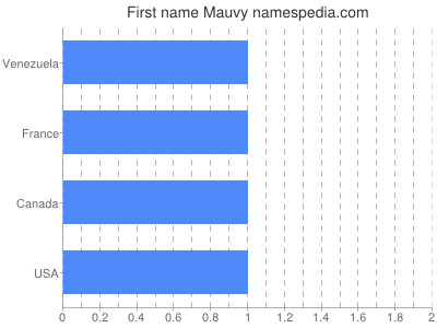 Given name Mauvy