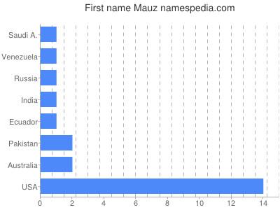 Given name Mauz