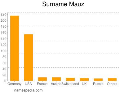 Surname Mauz