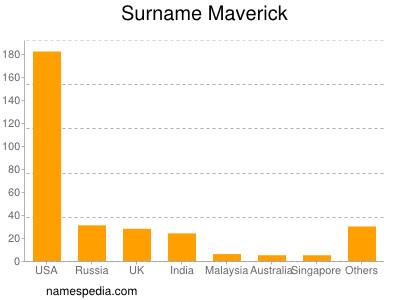 Surname Maverick