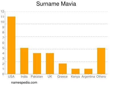 Surname Mavia
