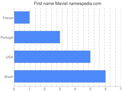 Given name Maviel