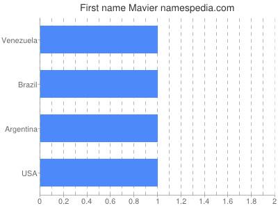 Given name Mavier