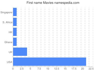 Given name Mavies