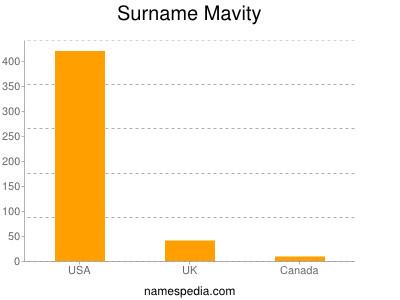 Surname Mavity