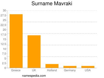 Familiennamen Mavraki