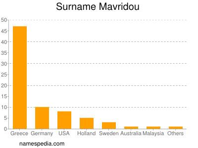 Familiennamen Mavridou