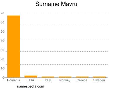 Surname Mavru