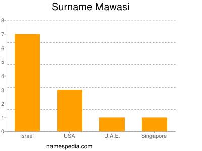 Surname Mawasi
