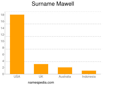 Surname Mawell