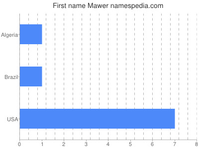 Given name Mawer