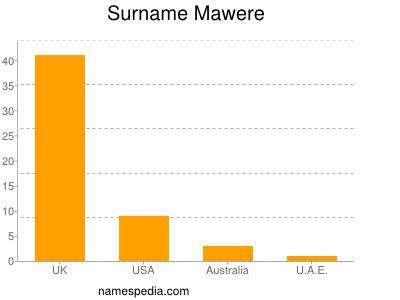 Surname Mawere