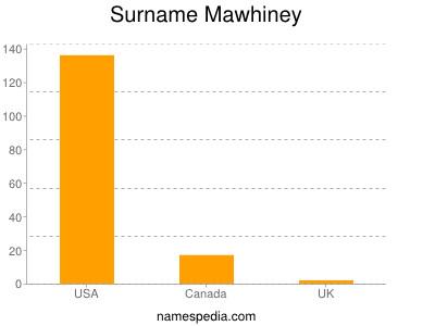 Surname Mawhiney