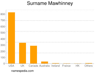 Surname Mawhinney
