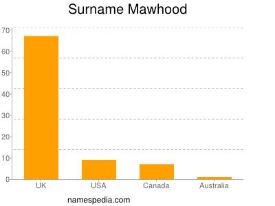 Surname Mawhood