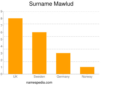 Surname Mawlud