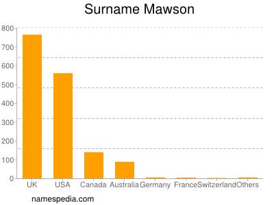 Surname Mawson