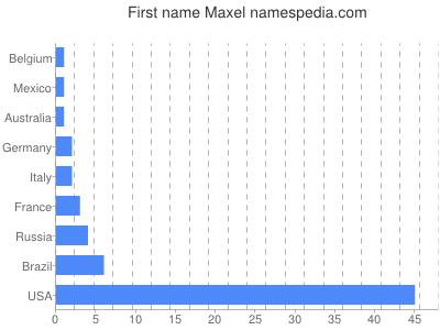 Given name Maxel