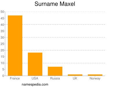 Surname Maxel
