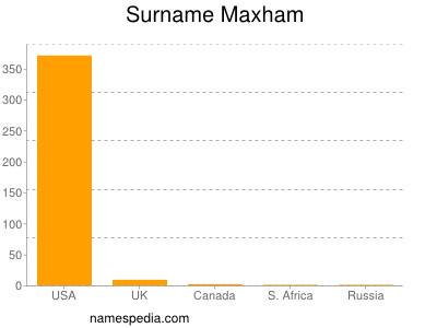 Surname Maxham